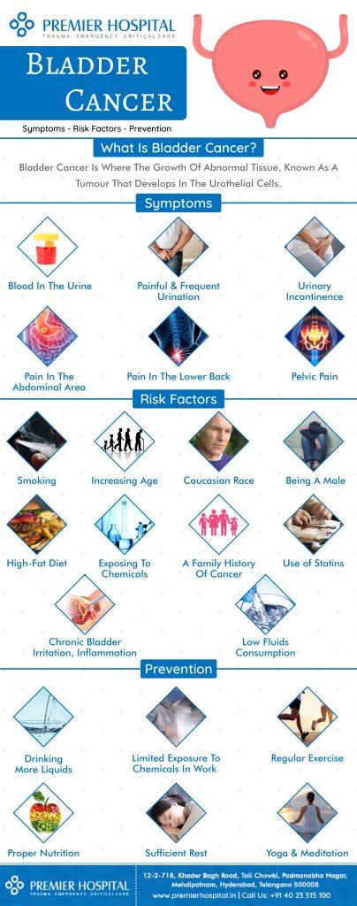 Bladder Cancer Symptoms, Risk Factors And It's Prevention1